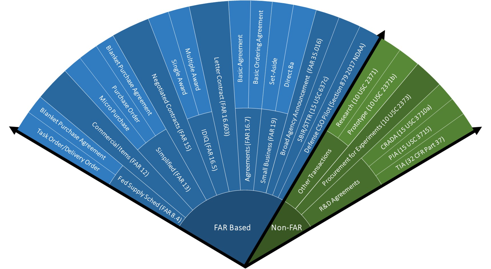 Contracting Cone showing a spectrum of contracting strategies, which are categorized by FAR and Non-FAR/Statutory authorities.