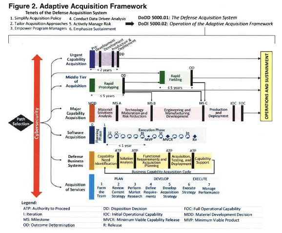 Figure 2. The Adaptive Acquisition Framework has 6 pathways: 1) Urgent Operational Needs; 2) Middle Tier of Acquisition; 3) Major Capability Acquisition; 4) Software Acquisition; 5) Defense Business Services; and 6) Acquisition of Services.