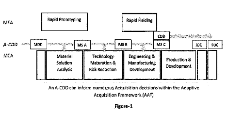 Figure-1. An A-CDD can inform numerous Acquisition decisions within the Adaptive Acquisition Framework (AAF). Image with three parallel lines. The first parallel line represents MTA, and there is a stand-alone box for Rapid Prototyping and a stand-alone box for Rapid Fielding. The third parallel line represents MCA, and it includes adjacent boxes to represent the MCA phases (Materiel Solution Analysis, Technology Maturation & Risk Reduction, Engineering & Manufacturing Development, Production & Development). The second parallel line is between these two and represents the A-CDD insertion points. The MCA milestones are listed (MDD, MS A, MS B, CDD, MS C, IOC, and FOC) with arrows showing the A-CDD can be inserted between MDD and MS A, between MS A an MS B, between MS B and MS C/CDD, and after CDD.