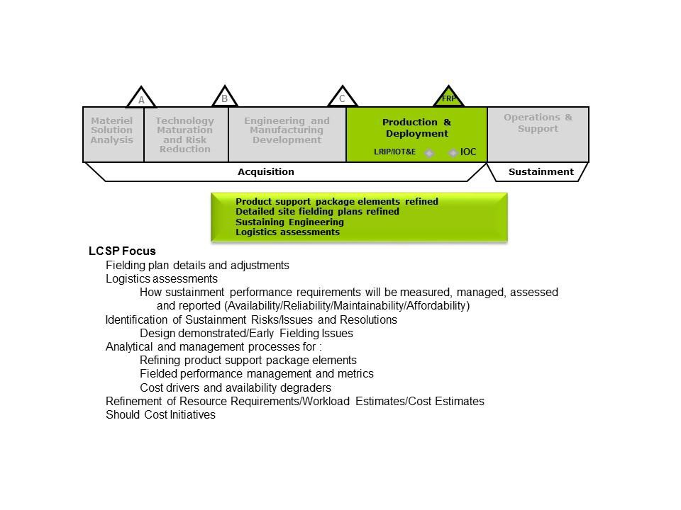 Graphic of LCSP Focus in P&D Phase