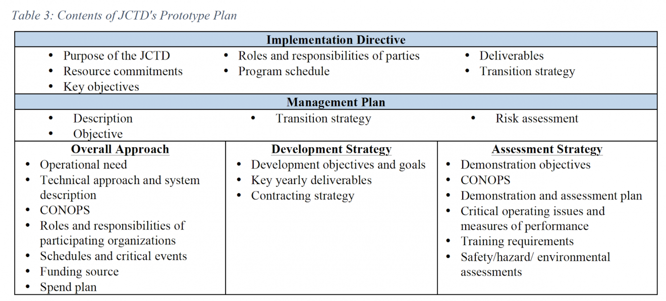 Table 3. Contents of JCTD's Prototype Plan. Lists content items per Implementation Directive and per Management Plan.