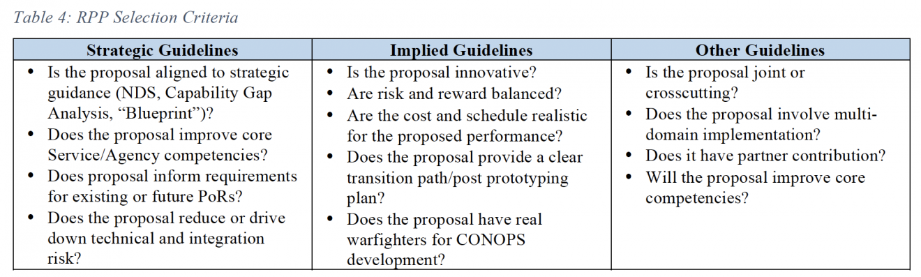 Table 4. RPP Selection Criteria. Criteria are divided into three categories: Strategic Guidelines, Implied Guidelines, and Other Guidelines.