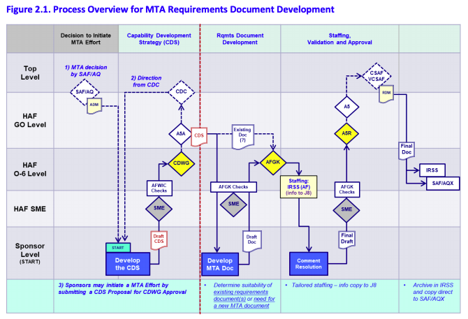 Figure 2.1. Process Overview for MTA Requirements Document Development.