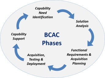 Business Capability Acquisition Cycle Phases: Capability Need Identification; Solution Analysis; Functional Requirements & Acquisition Planning; Acquisition, Testing & Deployment; and Capability Support.