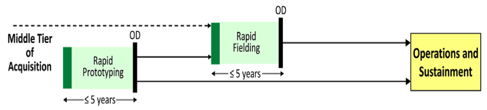 Middle Tier of Acquisition Pathway snapshot. Both Rapid Prototyping and Rapid Fielding must be completed in less than 5 years. A Rapid Prototyping path may have a follow-on Rapid Fielding path. Upon program completion, both Rapid Prototyping and Rapid Fielding will enter into Operations and Sustainment for their respective delivered capabilities.