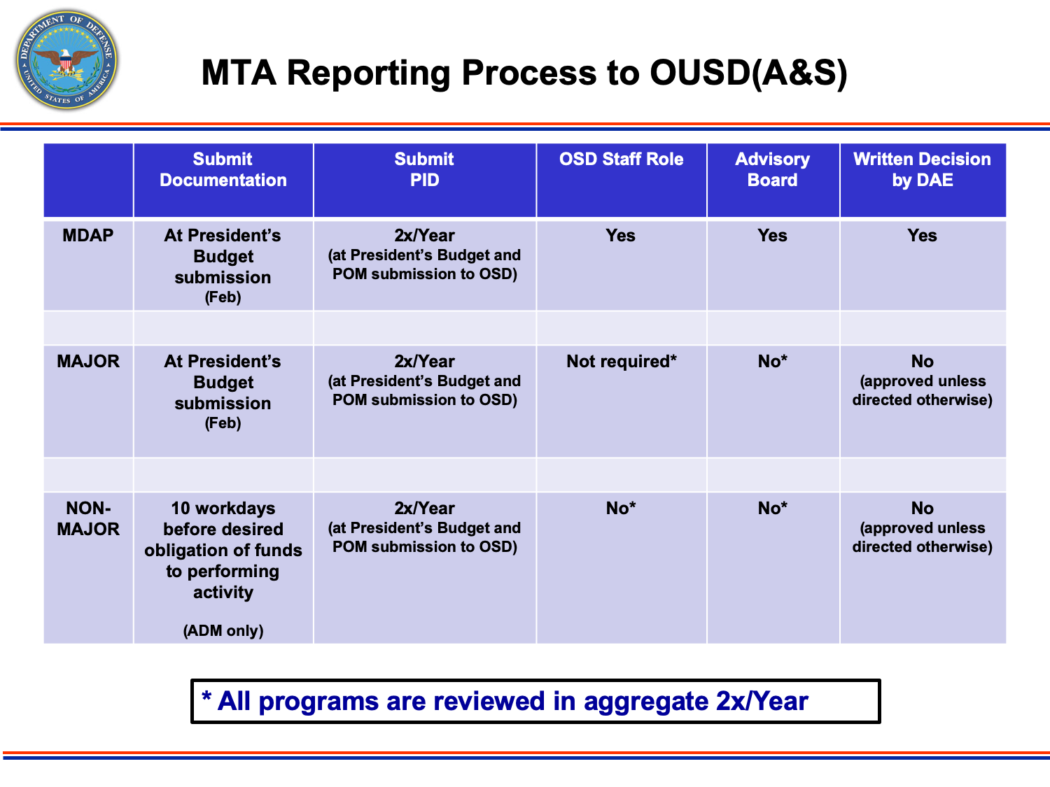 MTA Reporting Process to OUSD(A&S). MDAPs must submit documentation at President's Budget submission (Feb); submit PID 2x/year (at President's Budget and POM submissions to OSD); Yes, required for OSD Staff role; Yes, required for Advisory board; and Yes, requires written decision by DAE. Major systems must submit documentation at President's Budget submission (Feb); submit PID 2x/year (at President's Budget and POM submissions to OSD); Not required for OSD Staff role; No, not required for Advisory board; and No, does not require written decision by DAE. Non-major systems must submit documentation 10 workdays before desired obligation of funds to performing activity (ADM only); submit PID 2x/year (at President's Budget and POM submissions to OSD); Not required for OSD Staff role; No, not required for Advisory board; and No, does not require written decision by DAE.