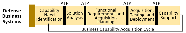 Defense Business Systems pathway is comprised of 5 phases: 1) Capability Need Identification; 2) Solution Analysis; 3) Functional Requirements and Acquisition Planning; 4) Acquisition, Testing, and Deployment; and 5) Capability Support. These 5 phases are cyclical and form the Business Capability Acquisition Cycle.