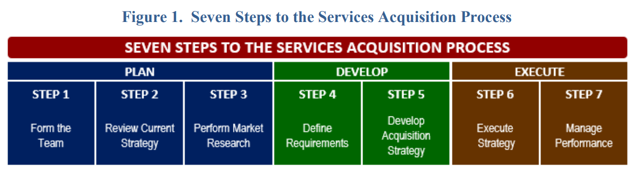 Figure 1. Seven Steps to the Services Acquisition Phases. The seven steps are 1) Form the team; 2) Review current strategy; 3) Perform market research; 4) Define requirements; 5) Develop acquisition strategy; 6) Execute strategy; and 7) Manage performance.
