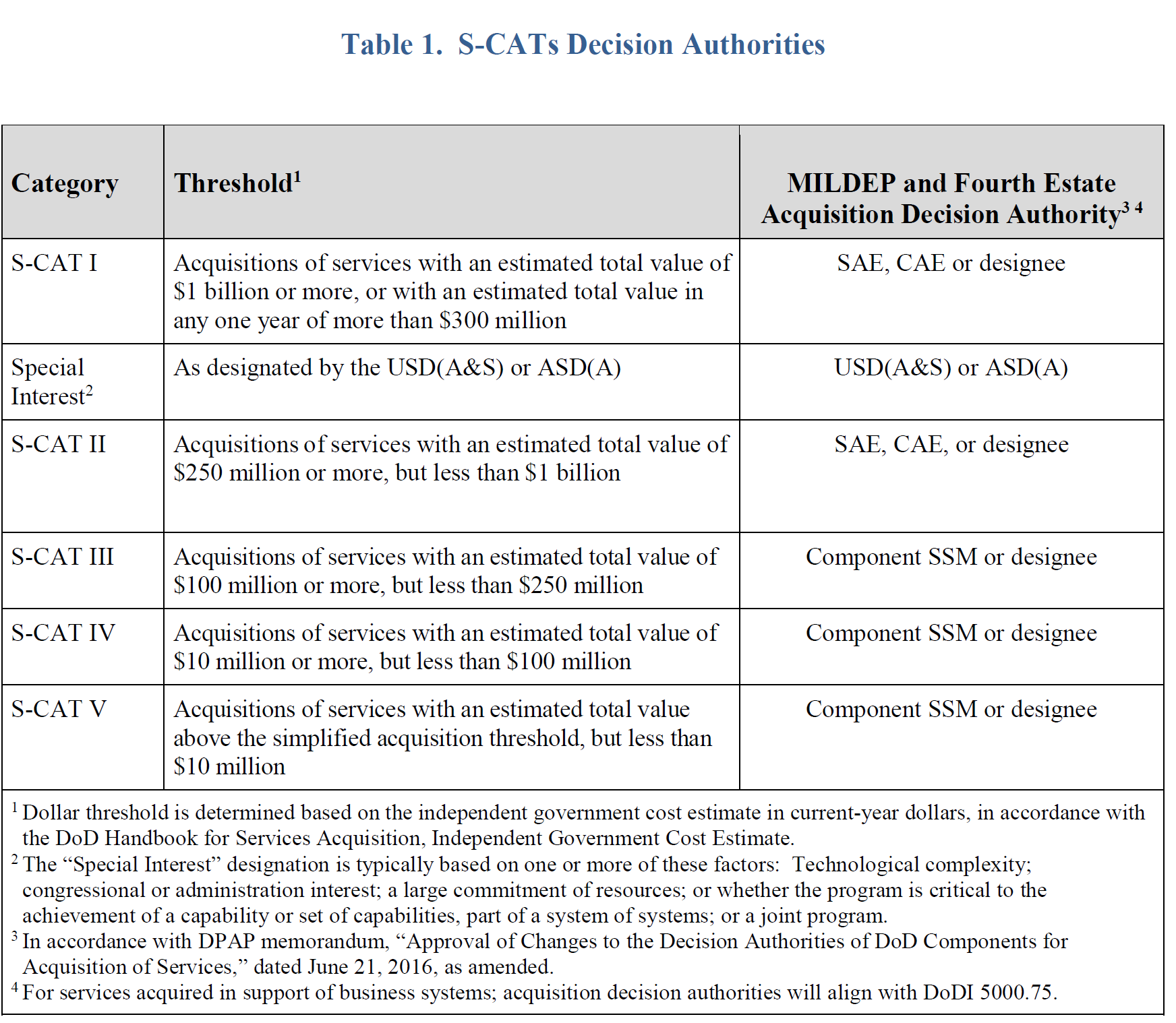 Table 1. S-CATs Decision Authorities