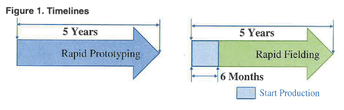 Figure 1. Timelines. Rapid Prototyping must be completed in less than 5 years. Rapid Fielding must be completed in less than 5 years, and the production start date must be completed within 6 months of program start.