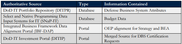 Authoritative data sources table for investment management decisions. Identifies source, type (data base or portal), and information contained.