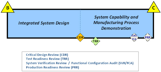 Lays out the Integrated System Design and Capability Demo phases of EMD Phase