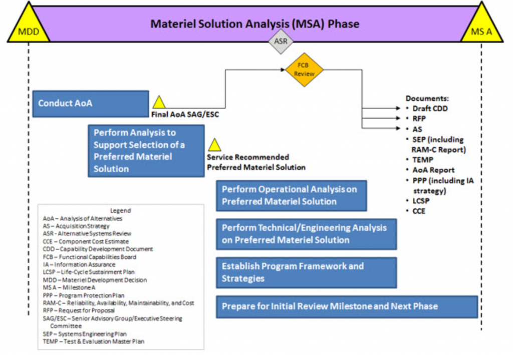 Figure 10: Activities in Material Solution Analysis Phase