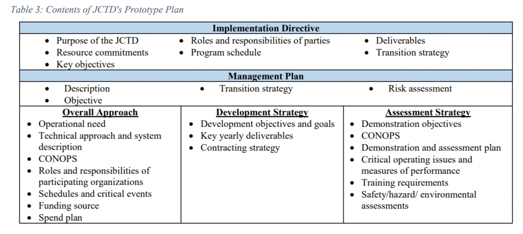 Table3 JCTDs Prototype Plan