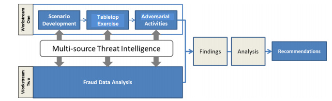 Figure 1. Assessment Process