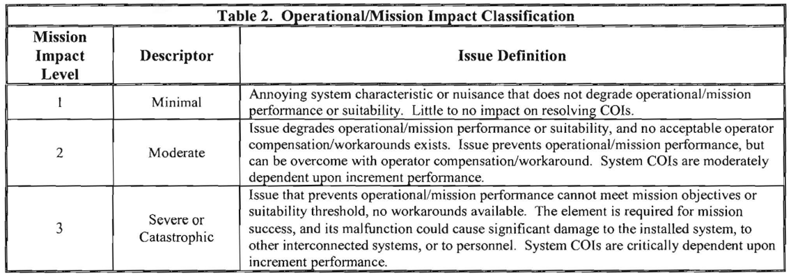 Table 2. Operational/Mission Impact Classification
