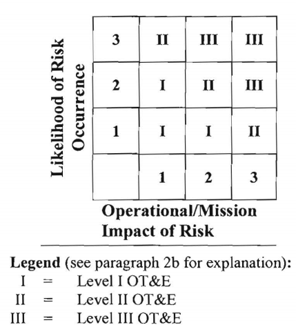 Likelihood of Risk Occurrence vs Operational/Mission Impact of Risk Matrix