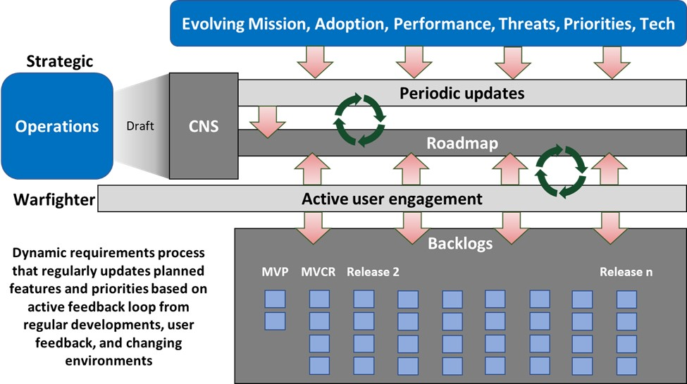 Software Acquisition Pathway overarching process