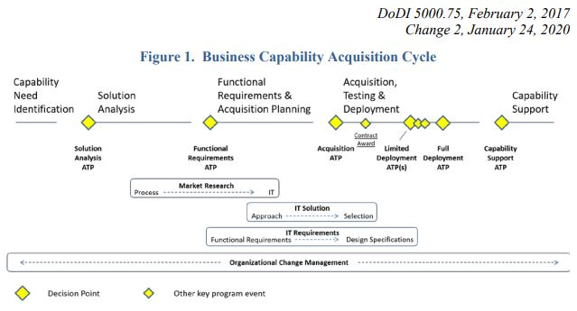 Figure 1. Business Capability Acquisition Cycle